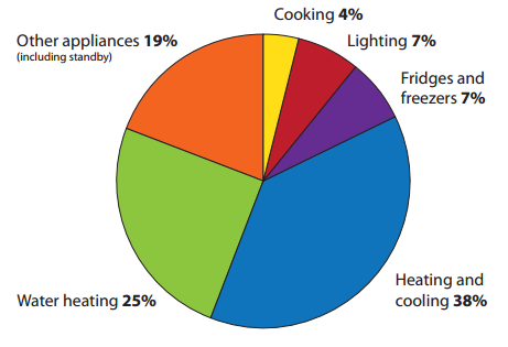 Household energt consuption pie chart