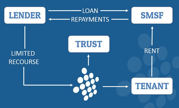 How-SMSF-Loans-Work-Diagram